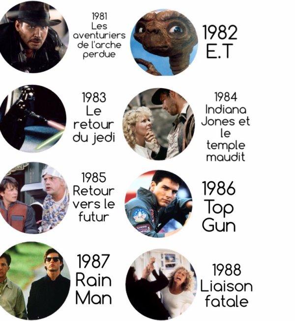 Box-Office   40ème anniversaire