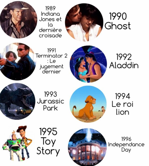 Box-Office | 40ème anniversaire