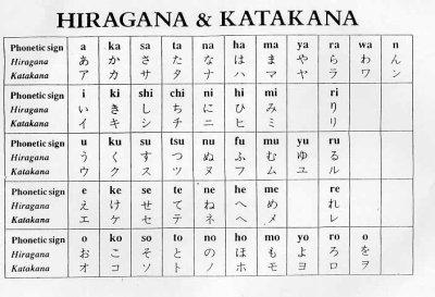 L'écriture japonaise - Prononciation et transcription