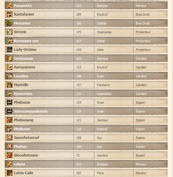 La guilde et ses membres.