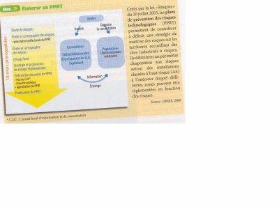 Elaborer un PPRT, Manuel d'Histoire-Géographie-Education Civique 2nde Bac Pro CASTEILLA