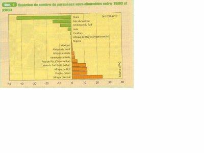 Nombre de personnes sous-alimentées en France, Manuel d'Histoire-Géographie-Education Civique 2nde Bac Pro CASTEILLA