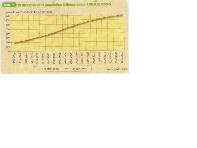 Population de l'Inde,  Manuel d'Histoire-Géographie-Education Civique 2nde Bac Pro CASTEILLA