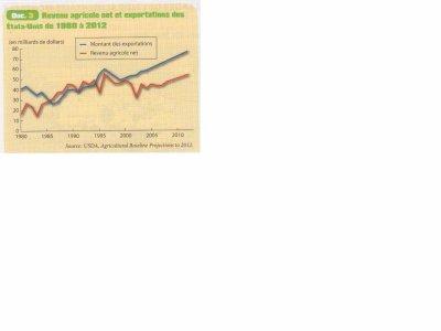revenu agricole USA, Manuel d'Histoire-Géographie-Education Civique 2nde Bac Pro CASTEILLA