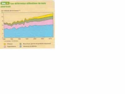 Utilisations du Maïs USA, Manuel d'Histoire-Géographie-Education Civique 2nde Bac Pro CASTEILLA