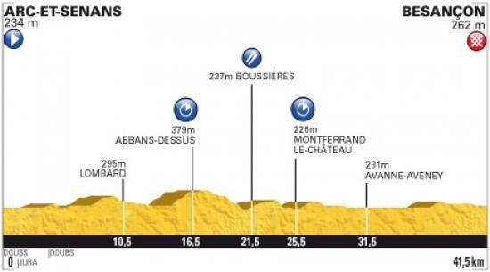 Tour de France 2012 - Etape 9