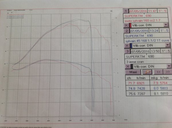 Autres courbes pendant la mise au point afin de voir l'influence de chaque réglage.