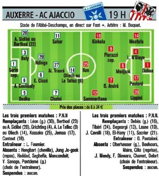 ■  Auxerre - Ajaccio : » Les équipes probables données dans la presse