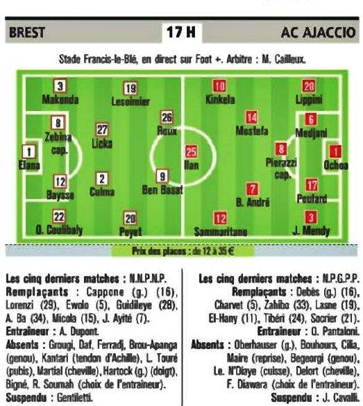 ■  Brest - Ajaccio : » Les équipes probables données dans la presse