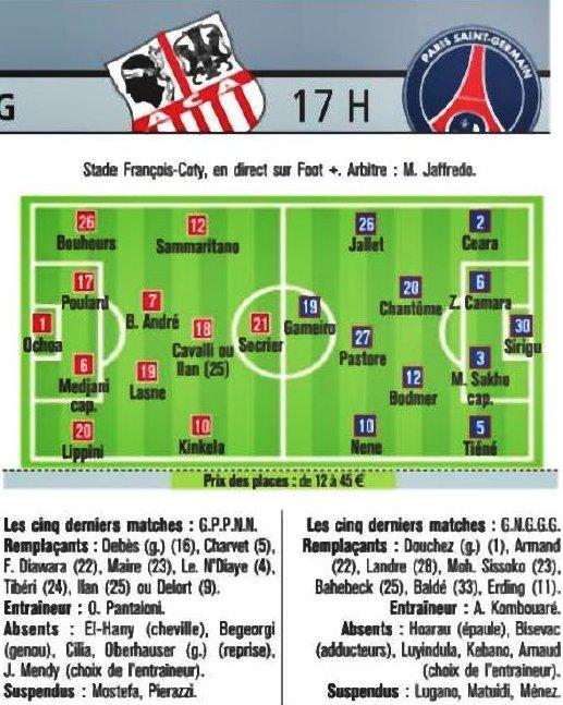 ■  Ajaccio - PSG : » Les équipes probables données dans la presse