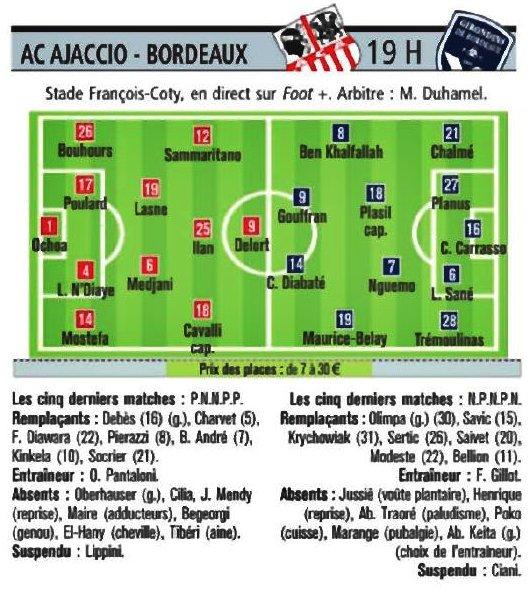 ■  Ajaccio - Bordeaux : » Les équipes probables données dans la presse