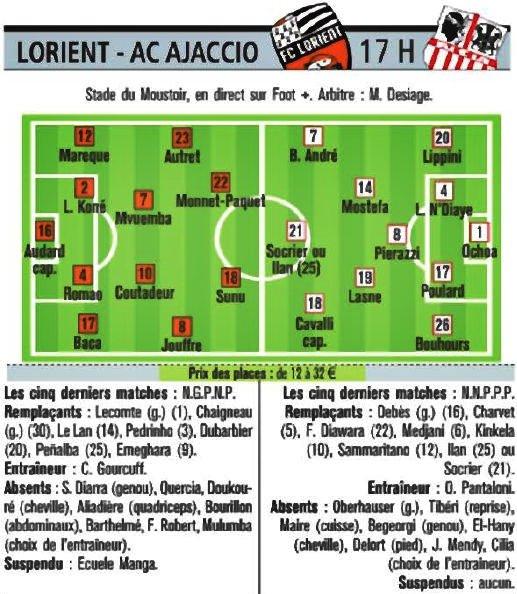 ■  Lorient - Ajaccio : » Les équipes probables données dans la presse