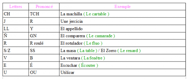La prononciation des lettres en espagnol.