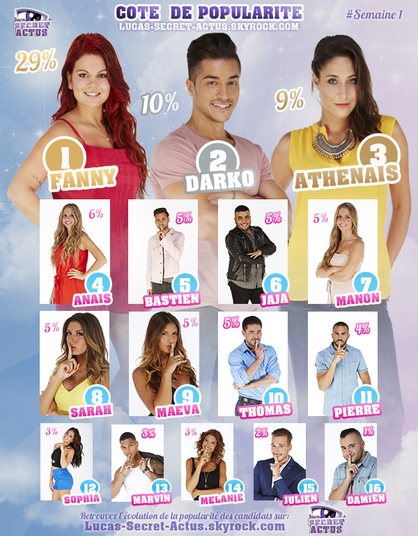 #RESULTATS: Cote de Popularité - Semaine 1