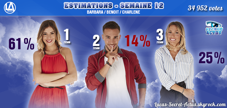 #ESTIMATIONS : Nominations Semaine 12 - BARBARA / BENOIT / CHARLENE