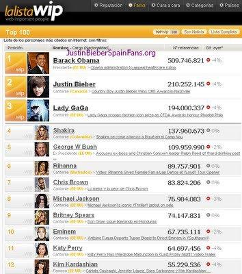 Justin Bieber, el segundo personaje más popular de internet