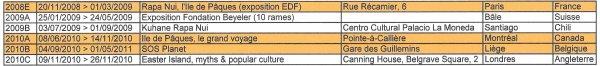 Liste des expositions sur l'IDP dans le monde
