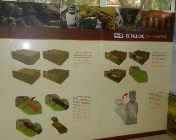 "Visite de l'exposition permanente ""Rapa Nui"" à Güimar - Tenerife (18/10/2014) - 8"