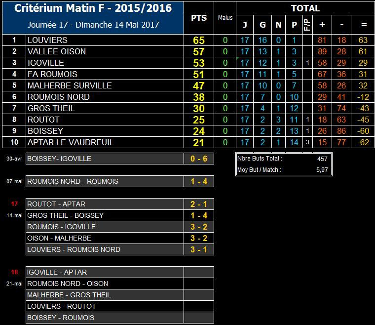 2017 - Matchs du Samedi 13 Mai 2017