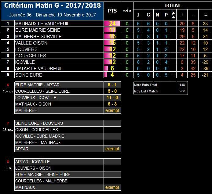 2017 - Match du Samedi 18 Novembre 2017