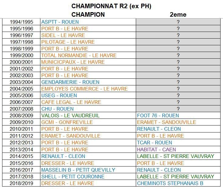 2019 - CHAMPIONNAT REGIONAL R2 - 2018/2019 - CHAMPION : DRESSER RAND le Havre