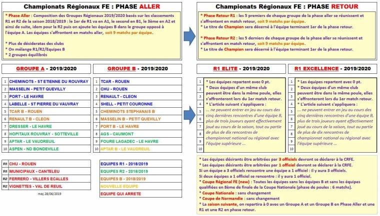 2019 - Groupes Régionaux FE - 2019/2020