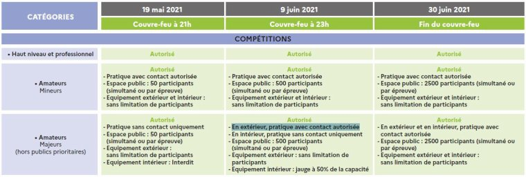 2021 - REPRISE DES MATCHS AMICAUX POUR LES SENIORS A PARTIR DU 09 JUIN 2021