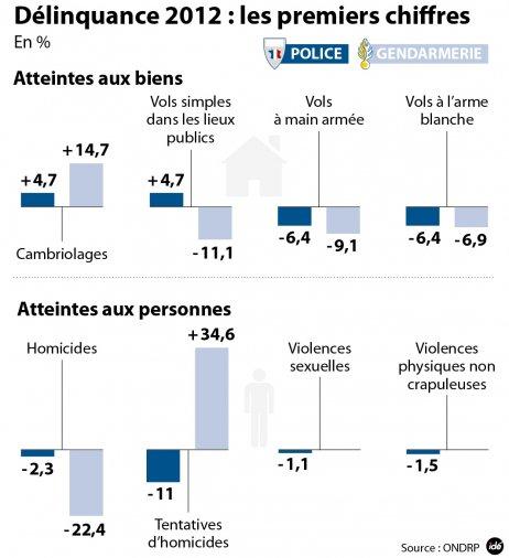 Homicides en France