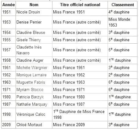 Miss Monde : Les meilleures places des Françaises