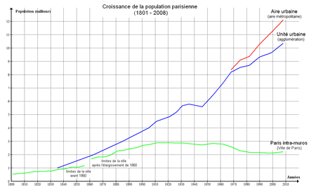 Paris : Population