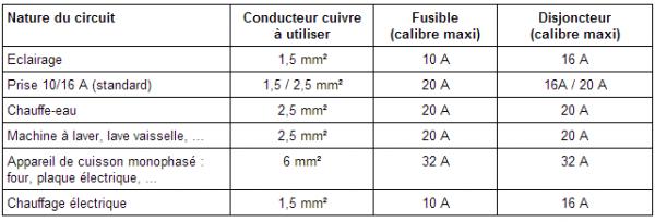Normes électriques : La protection à l'origine des circuits (disjoncteurs et fusibles)