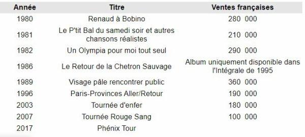 Renaud : Albums en public