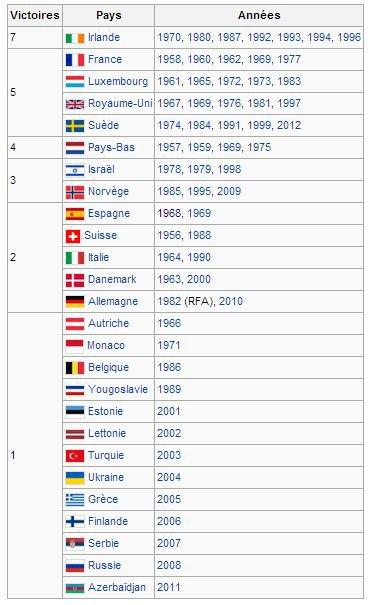 Concours Eurovision de la chanson : Nombre de victoires par pays