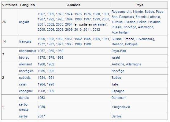 Concours Eurovision de la chanson : Nombre de victoires par langue utilisée dans les chansons