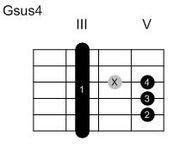Guitare : Notation des accords par « diagrammes »