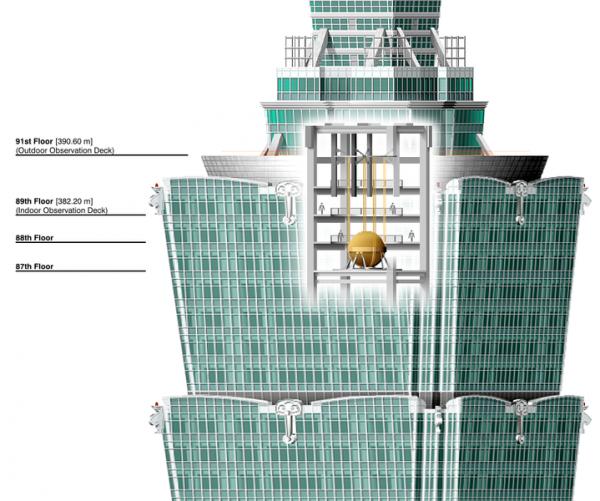 Taipei 101 : Résistance aux catastrophes naturelles
