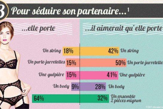 Lingerie : les préférences des hommes et des femmes divergent