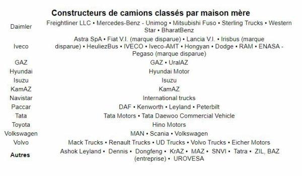 Constructeurs de camions classés par maison mère