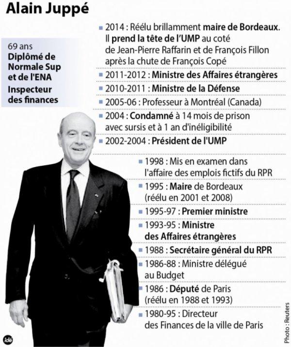 Alain Juppé - La Mairie de Bordeaux et après?