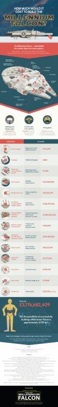 Faucon Millenium ; Combien coûte-t' il ? 4 milliards......