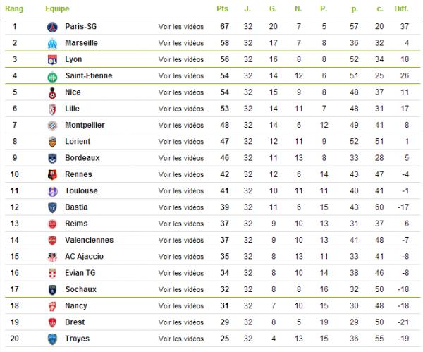 Classement de Ligue 1.