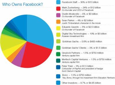 statistique(qui detient facebook?)