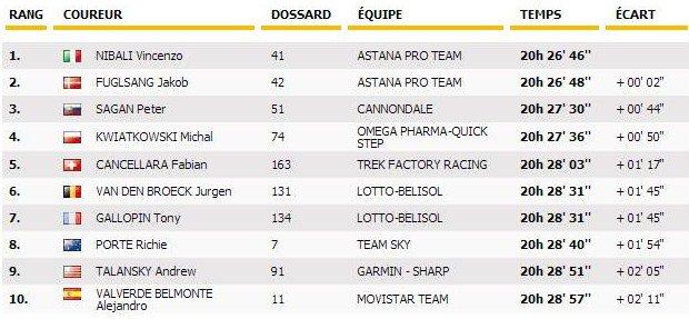 Tour de France étape 5