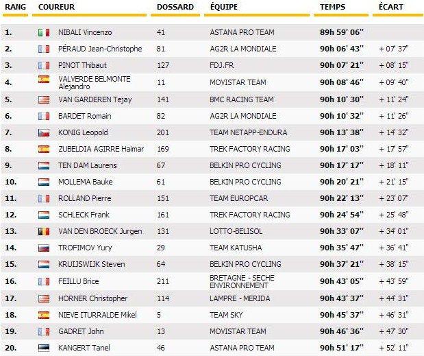 Fin du Tour de France 2014, journée historique pour nos Français !