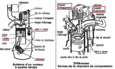 schema moteur 4 temps