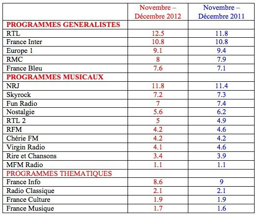 Audiences radios : RTL reste leader