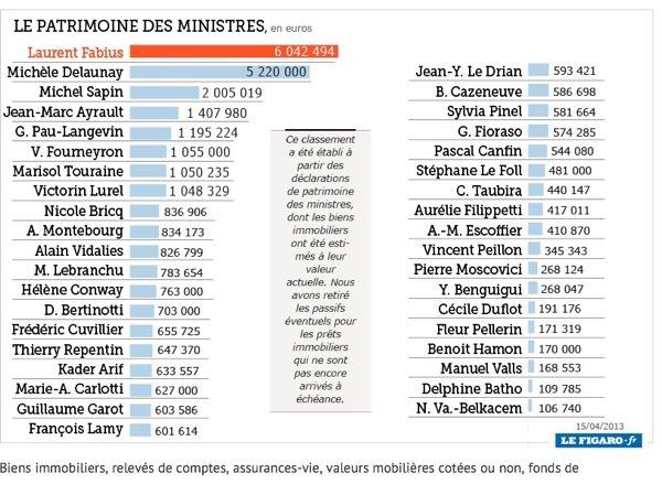 Découvrez le top ten des ministres les plus riches