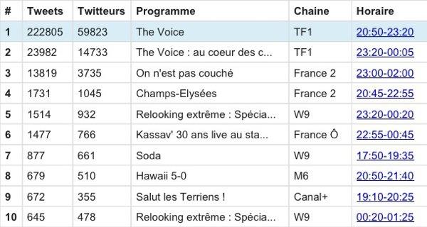 Découvrez le top ten des émissions télé les plus commentées sur twitter le 11 mai