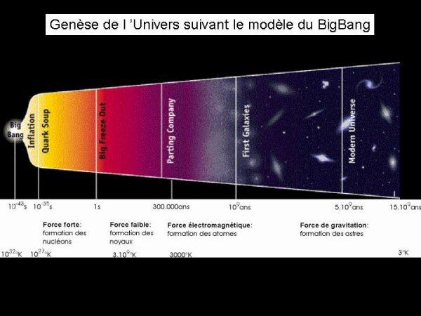 L'histoire de l'univers suivant la théorie du Big Bang