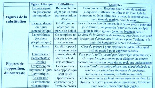FIGURES DE STYLE. TABLEAU DES PRINCIPAUX PROCEDES DE STYLE.